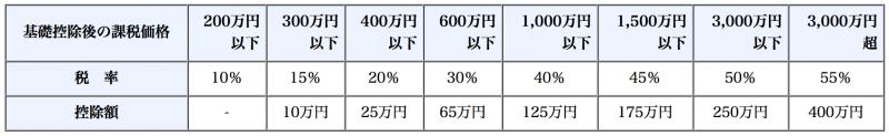 一般贈与の税率表