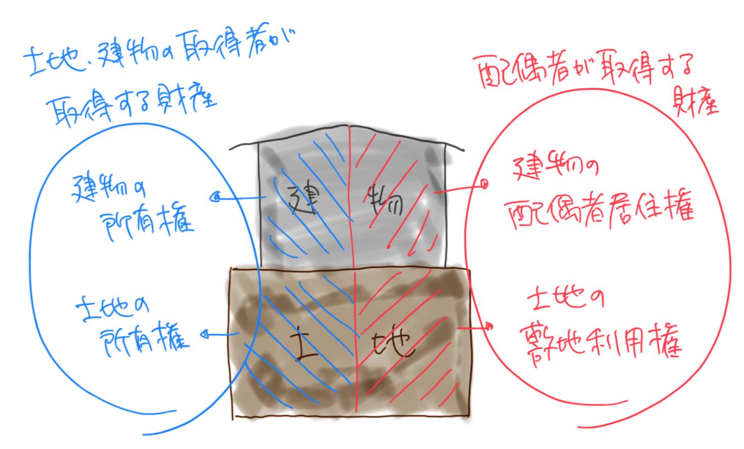 iPadで書いた図