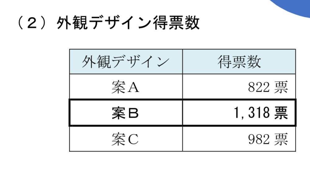 京都地下鉄新デザイン 外観デザイン得票数
