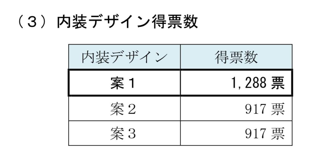 京都地下鉄新デザイン 内装デザイン得票数