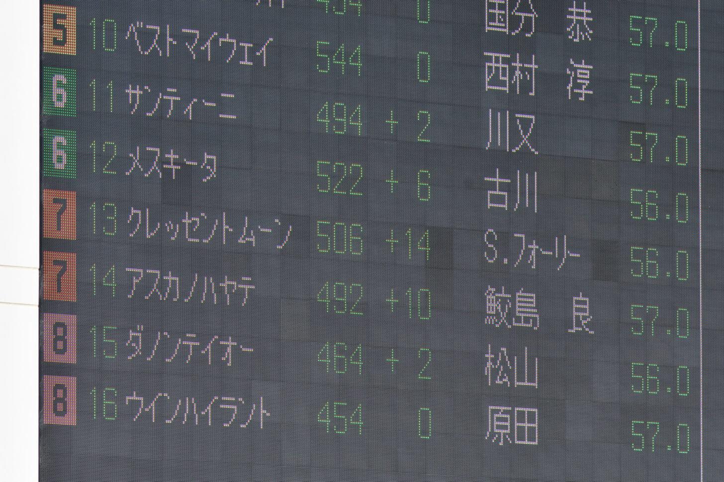クレッセントムーン7戦目パドックの電光掲示板