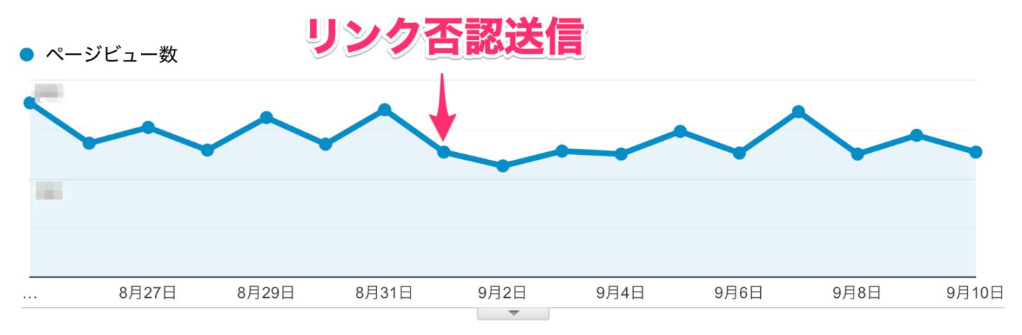 リンク否認前後のPV数の推移